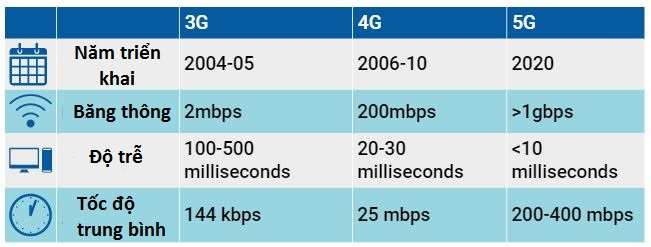 tốc độ của mạng 5G
