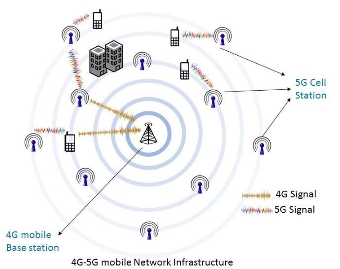 Mạng 5G hoạt động thế nào?