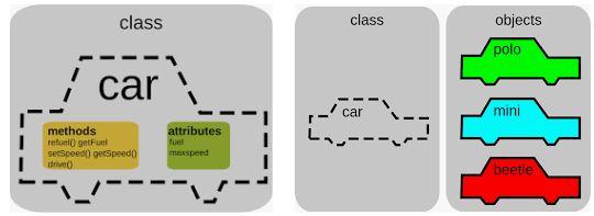 lập trình hướng đối tượng là gì?